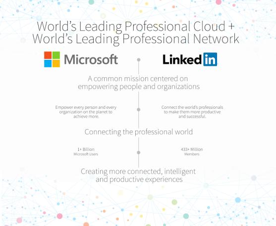 Microsoft + LinkedIn.png